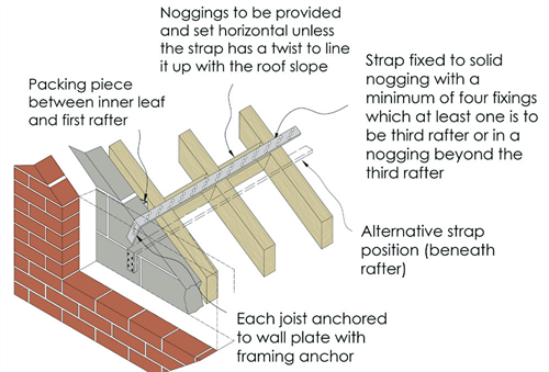 How To Ensure Lateral Support To Walls When Constructing
