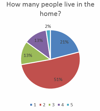 How many live in the home