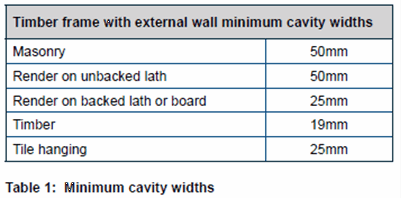 Timber frame external wall cavity widths