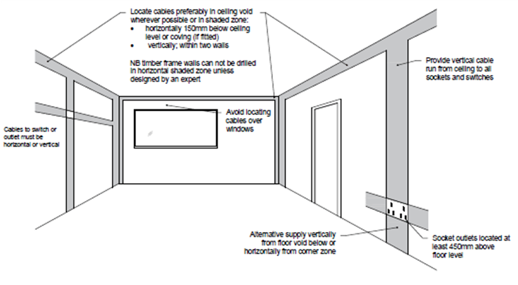 Where To Position Electrical Sockets And Switches