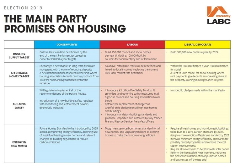 General Election 2019 Housing Policies